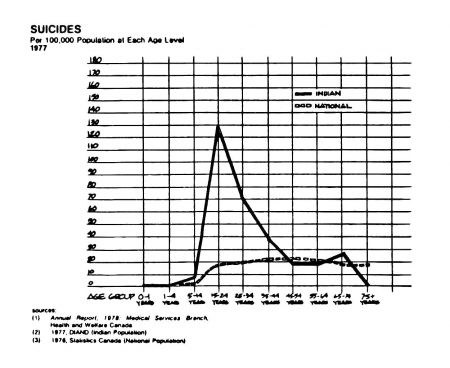 Graph comparing Indian and National suicide levels from 1978 DIAND Annual Report. While this graph is questionable, the trend it depicts is not. And that trend is present today.